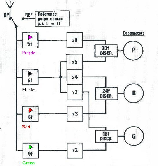 decca navigator system overview loran to gps chain decca_rx_block_diagram jpg the block diagram